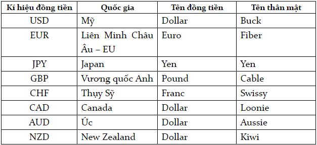 những đồng tiền chính