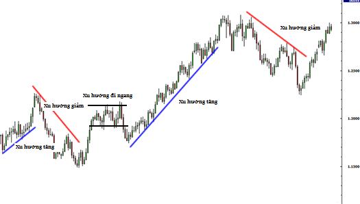 Đường xu hướng (trendline) trong phân tích thị trường 1