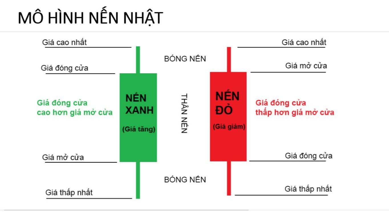 Mô hình nến Nhật là gì? Tìm hiểu về biểu đồ mô hình nến Nhật